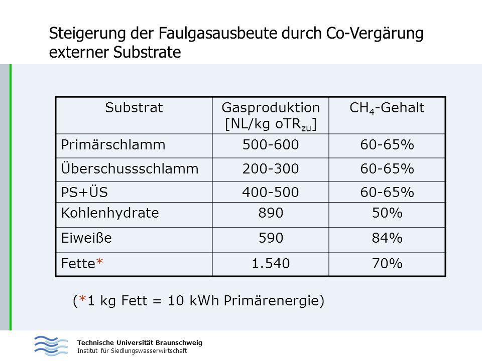 Gasproduktion [NL/kg oTRzu]